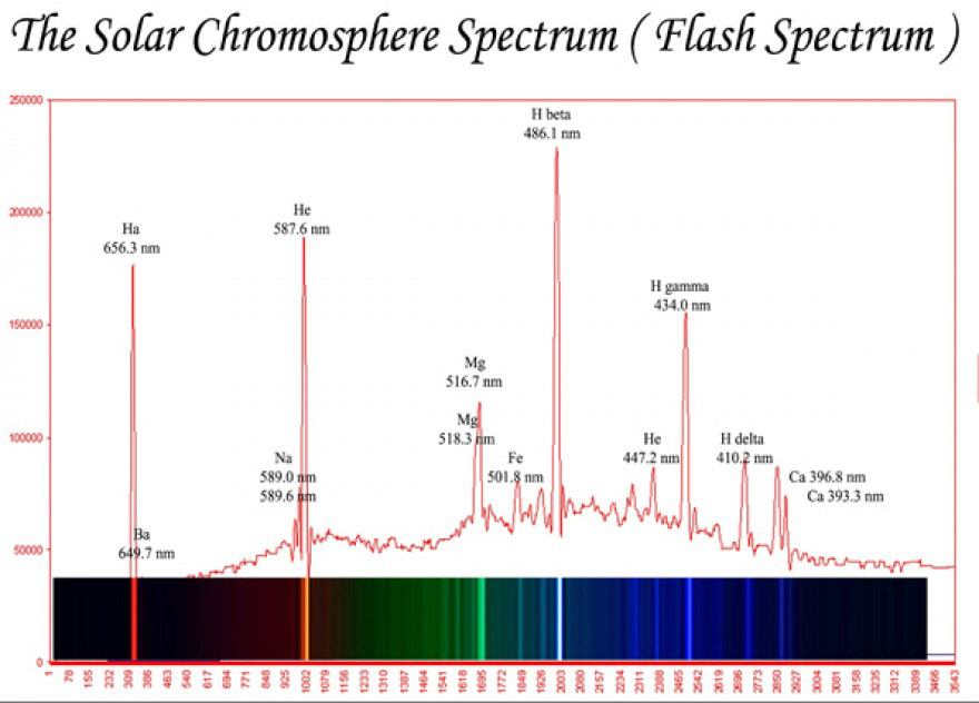 Bands of light emitted by rarefied hydrogen gas